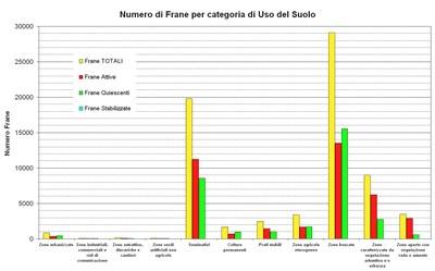 Number of landslides per Land Use category