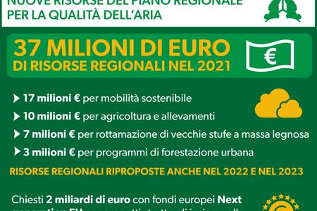 Nuove risorse del Piano regionale per la qualità dell'aria 2021