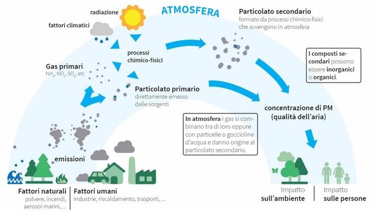 ciclo emissioni