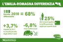 Cresce ancora la raccolta differenziata di rifiuti in Emilia-Romagna: 68% nel 2018