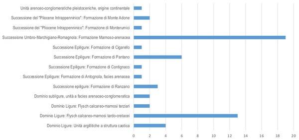 numero di segnalazioni nella banca dati di prima approssimazione sulle LPS, in relazione alle formazioni (a ai Domini stratigrafico-strutturali regionali) in cui ricadono