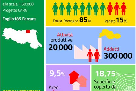 Ferrara, dati dal territorio