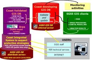 SIC - architettura sistema