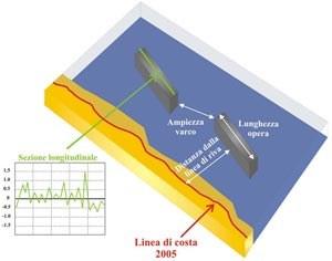 I parametri calcolati sulla base della fotointerpretazione e/o dei dati lidar sono: - la dimensione dell'opera- la distanza dalla linea di riva- l'apertura dei varchi- la quota sul livello del mare