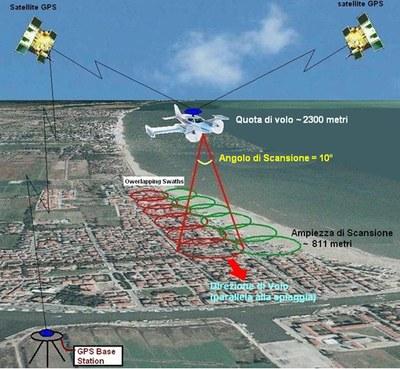 Il sistema per l'acquisizione dei dati LIDAR