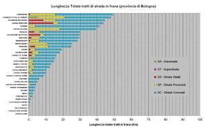 Figura 40 - Classificazione dei Comuni per lunghezza delle strade in frana presenti su ogni comune della Provincia di Bologna