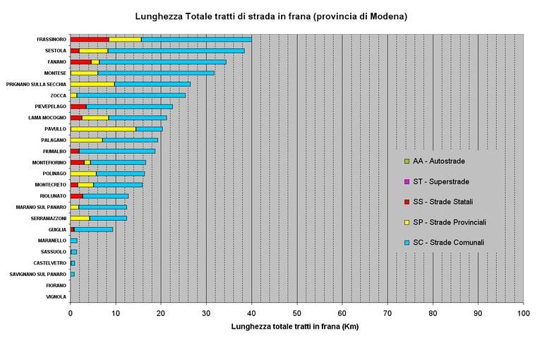 Classificazione dei Comuni per lunghezza delle strade in frana presenti su ogni comune della Provincia di Modena