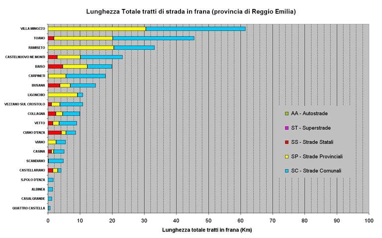 Classificazione dei Comuni per lunghezza delle strade in frana presenti su ogni comune della Provincia di Reggio Emilia