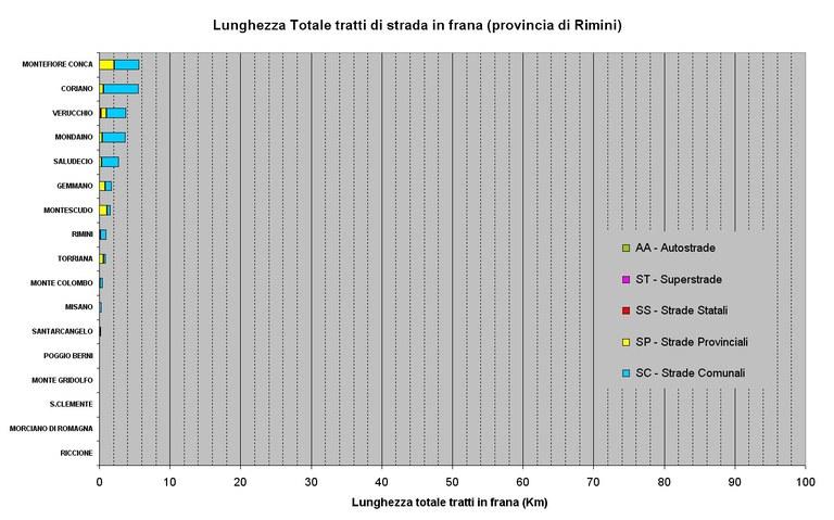 Classificazione dei Comuni per lunghezza delle strade in frana presenti su ogni comune della Provincia di Rimini