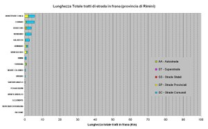 Figura 43 - Classificazione dei Comuni per lunghezza delle strade in frana presenti su ogni comune della Provincia di Rimini