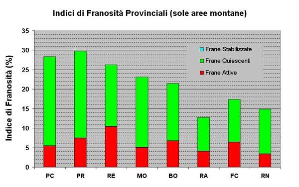 Figura 1 - Indici di Franosità provinciali, calcolati sulla sola area di montagna suddivisi per Stato di Attività dei dissesti