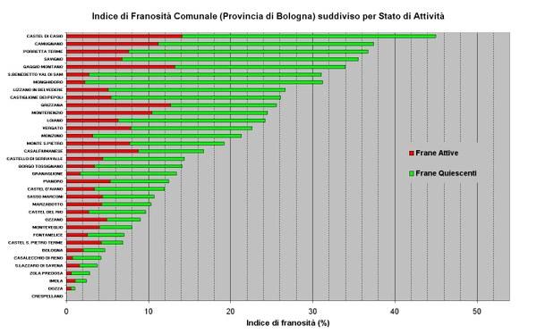 Figura 22 - Indici di Franosità relativi ai Comuni della Provincia di Bologna ordinati per valore e suddivisi per stato di attività