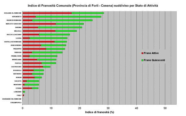 Figura 28 - Indici di Franosità relativi ai Comuni della Provincia di Forlì-Cesena ordinati per valore e suddivisi per stato di attività