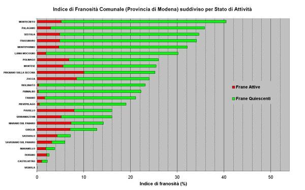Figura 19 - Indici di Franosità relativi ai Comuni della Provincia di Modena ordinati per valore e suddivisi per stato di attività