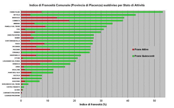 Figura 10 - Indici di Franosità relativi ai Comuni della Provincia di Piacenza ordinati per valore e suddivisi per stato di attività
