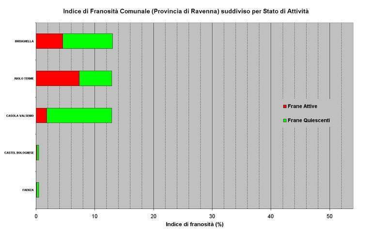 Indici di Franosità relativi ai Comuni della Provincia di Ravenna ordinati per valore e suddivisi per stato di attività
