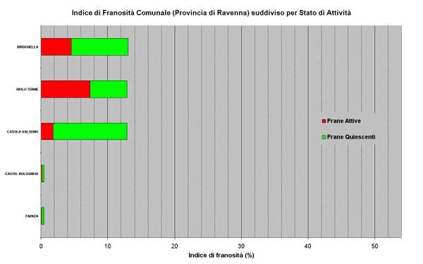 Figura 25 - Indici di Franosità relativi ai Comuni della Provincia di Ravenna ordinati per valore e suddivisi per stato di attività