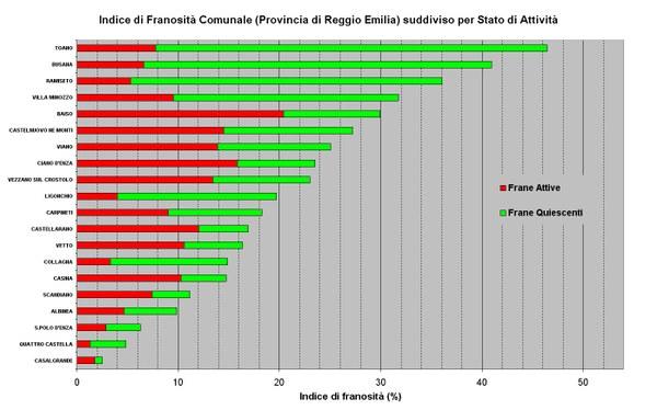Figura 16 - Indici di Franosità relativi ai Comuni della Provincia di Reggio Emilia ordinati per valore e suddivisi per stato di attività