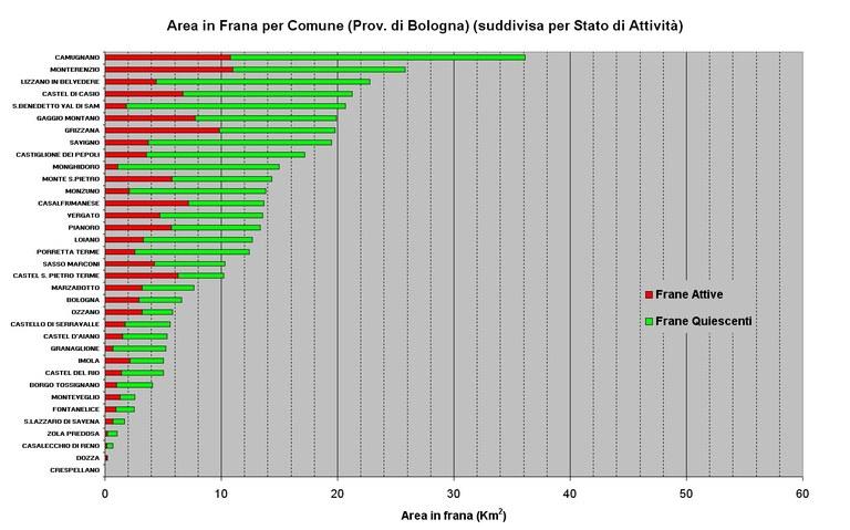 Aree in Frana relative ai Comuni della Provincia di Bologna ordinate per abbondanza e suddivise per stato di attività
