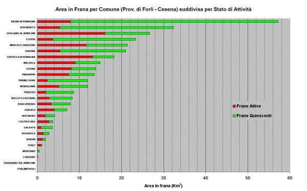 Figura 27 - Aree in Frana relative ai Comuni della Provincia di Forlì-Cesena ordinate per abbondanza e suddivise per stato di attività