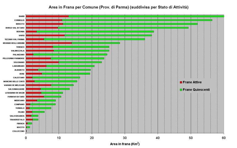 Aree in Frana relative ai Comuni della Provincia di Parma ordinate per abbondanza e suddivise per stato di attività