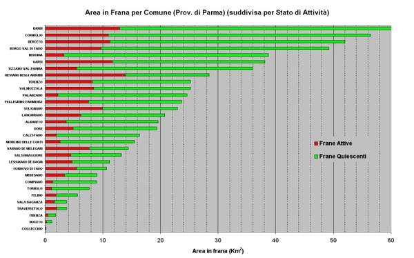 Figura 12 - Aree in Frana relative ai Comuni della Provincia di Parma ordinate per abbondanza e suddivise per stato di attività