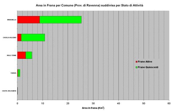 Figura 24 - Aree in Frana relative ai Comuni della Provincia di Ravenna ordinate per abbondanza e suddivise per stato di attività