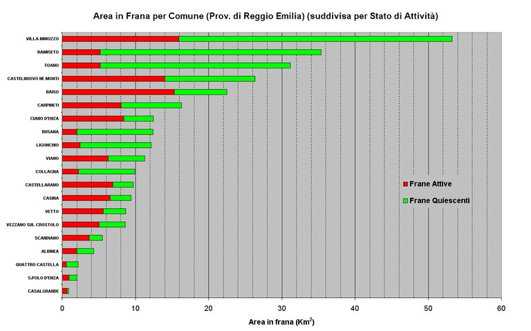 Aree in Frana relative ai Comuni della Provincia di Reggio Emilia ordinate per abbondanza e suddivise per stato di attività