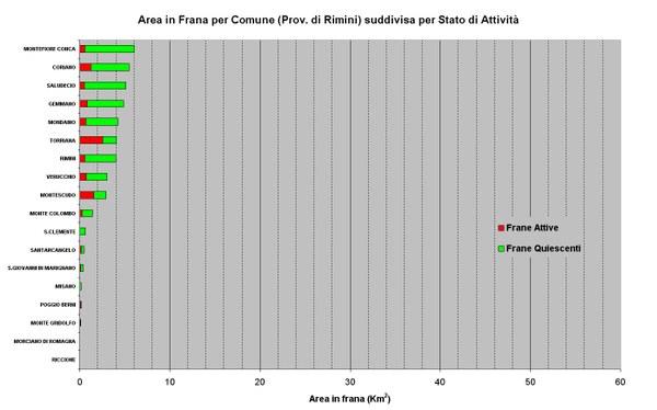Figura 30 - Aree in Frana relative ai Comuni della Provincia di Rimini ordinate per abbondanza e suddivise per stato di attività