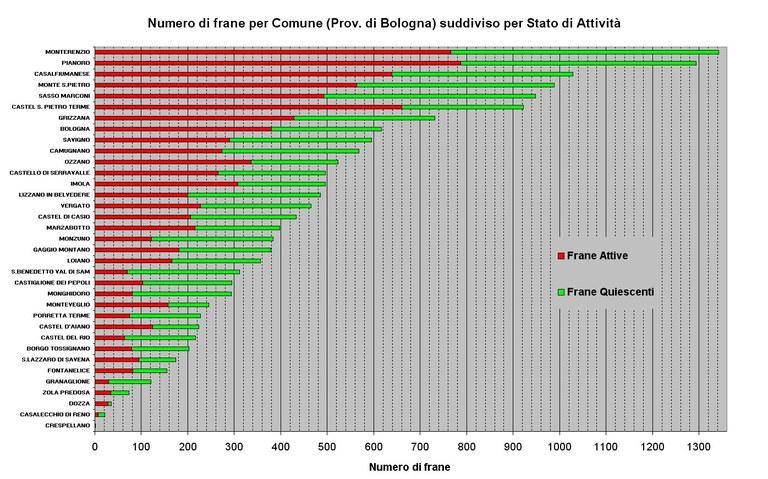Numero di Frane relative ai Comuni della Provincia di Bologna ordinato per abbondanza e suddiviso per stato di attività