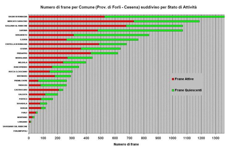 Numero di Frane relative ai Comuni della Provincia di Forlì-Cesena ordinato per abbondanza e suddiviso per stato di attività; Il Comune di Bagno di Romagna ha un numero complessivo di 1519 frane (fuori scala)
