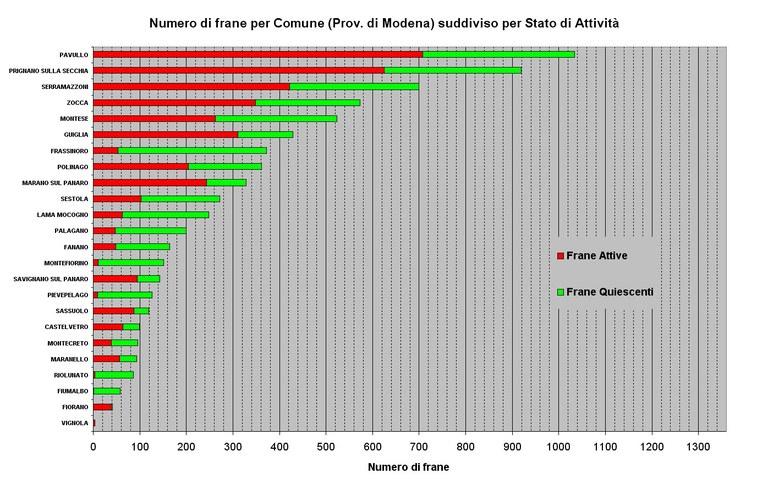 Numero di Frane relative ai Comuni della Provincia di Modena ordinato per abbondanza e suddiviso per stato di attività