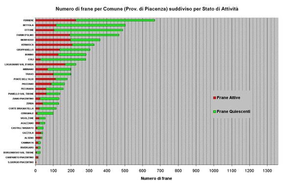 Figura 11 - Numero di Frane relative ai Comuni della Provincia di Piacenza ordinato per abbondanza e suddiviso per stato di attività