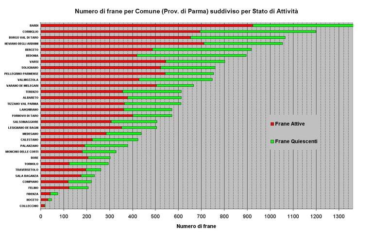 Numero di Frane relative ai Comuni della Provincia di Parma ordinato per abbondanza e suddiviso per stato di attività; Il Comune di Bardi ha un numero complessivo di 1656 frane (fuori scala)