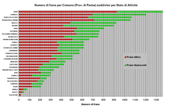 Figura 14 - Numero di Frane relative ai Comuni della Provincia di Parma ordinato per abbondanza e suddiviso per stato di attività; Il Comune di Bardi ha un numero complessivo di 1656 frane (fuori scala)