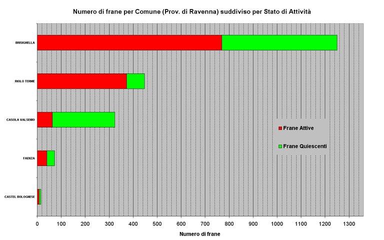 Numero di Frane relative ai Comuni della Provincia di Ravenna ordinato per abbondanza e suddiviso per stato di attività