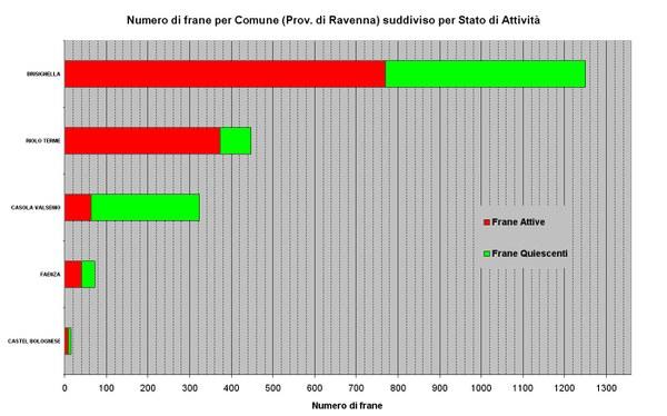 Figura 26 - Numero di Frane relative ai Comuni della Provincia di Ravenna ordinato per abbondanza e suddiviso per stato di attività