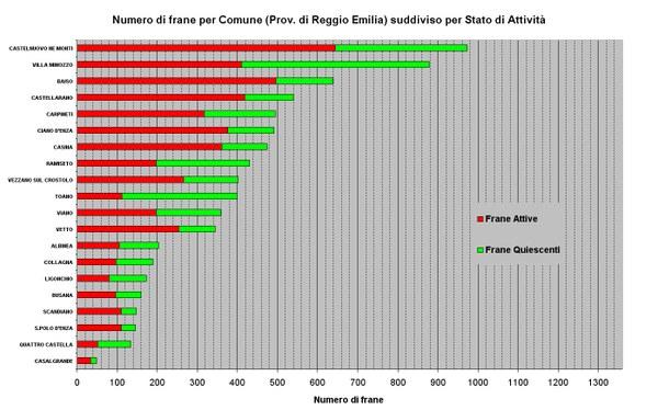 Figura 17 - Numero di Frane relative ai Comuni della Provincia di Reggio Emilia ordinato per abbondanza e suddiviso per stato di attività