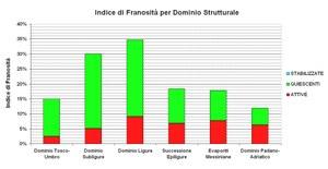 Figura 12 - Indice di Franosità per Dominio Strutturale, suddiviso per stato di attività