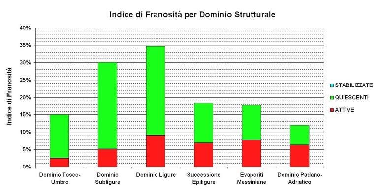 Indice di Franosità per Dominio Strutturale, suddiviso per stato di attività