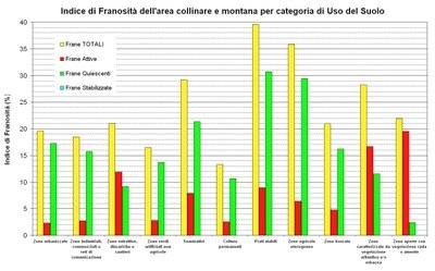 Figura 15 - Indice di franosità (riferito al solo territorio collinare e montano della regione), per categoria di Uso del Suolo