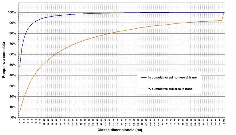 Frequenza cumulata delle frane per classe dimensionale di 1 ha di ampiezza e delle corrispondenti aree rispetto al l'area in frana complessiva della regione