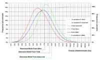 Figura 4. - Frequenza percentuale delle frane per classe dimensionale distinte per stato di attività