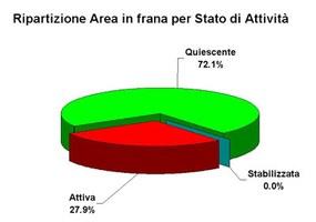 Figura 2 - Ripartizione dell'area delle frane per stato di attività