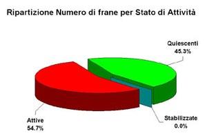 Figura 3. - Ripartizione del numero delle frane per stato di attività