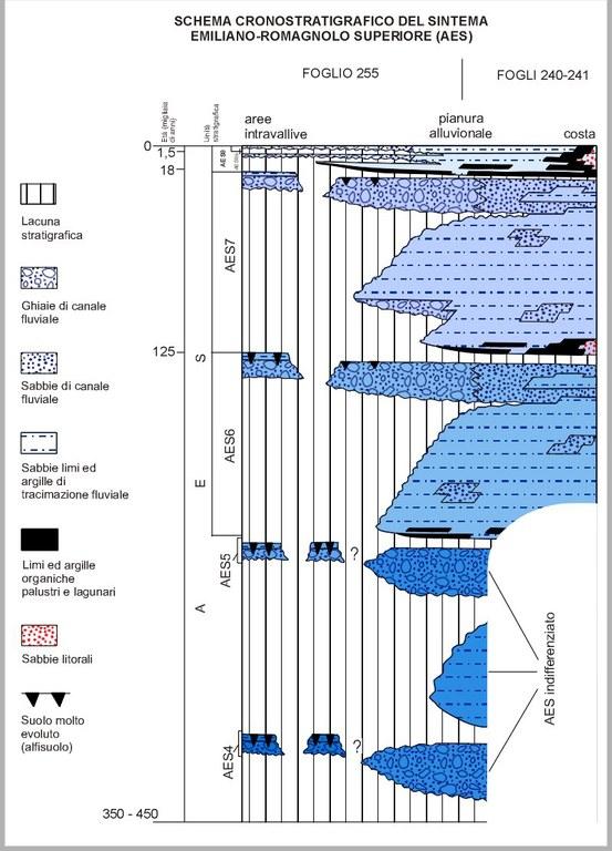 Schema del modello stratigrafico adottato per il settore orientale e costiero