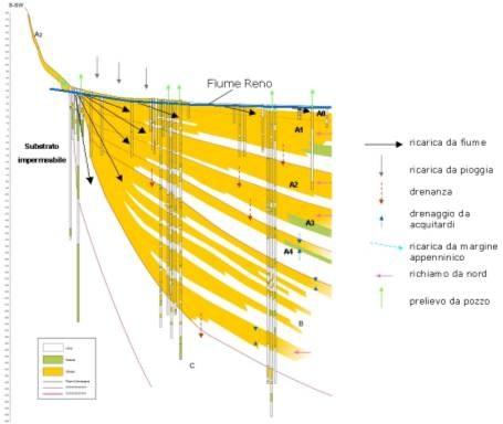 Rappresentazione della direzione di flusso delle acque di falda nella conoide del Fiume Reno.