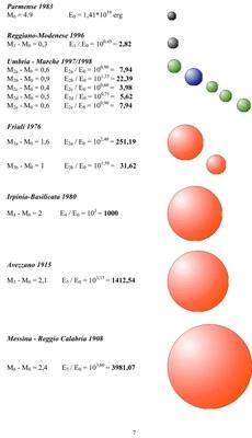 Rappresentazione grafica attraverso sfere di energia