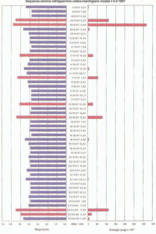 Grafico sequenza sismica nell´appennino umbro-marchigiano iniziata il 4.9.1997