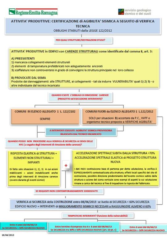 Schema certificazione agibilità attività produttive